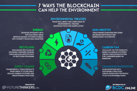 7-ways-blockchain-can-help-the-environment